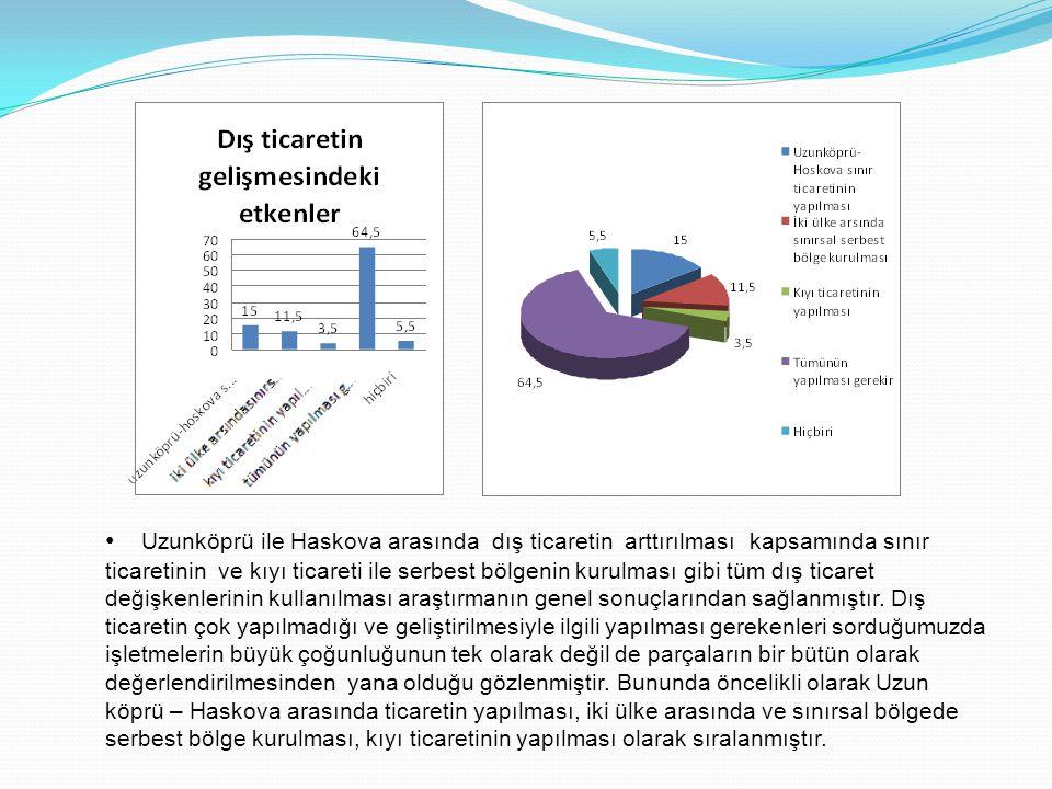 • Uzunköprü ile Haskova arasında dış ticaretin arttırılması kapsamında sınır ticaretinin ve kıyı ticareti ile serbest bölgenin kurulması gibi tüm dış