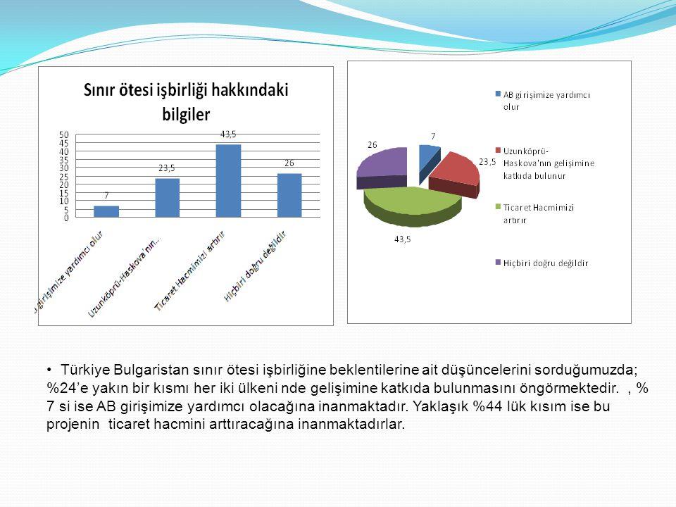 • Türkiye Bulgaristan sınır ötesi işbirliğine beklentilerine ait düşüncelerini sorduğumuzda; %24'e yakın bir kısmı her iki ülkeni nde gelişimine katkı