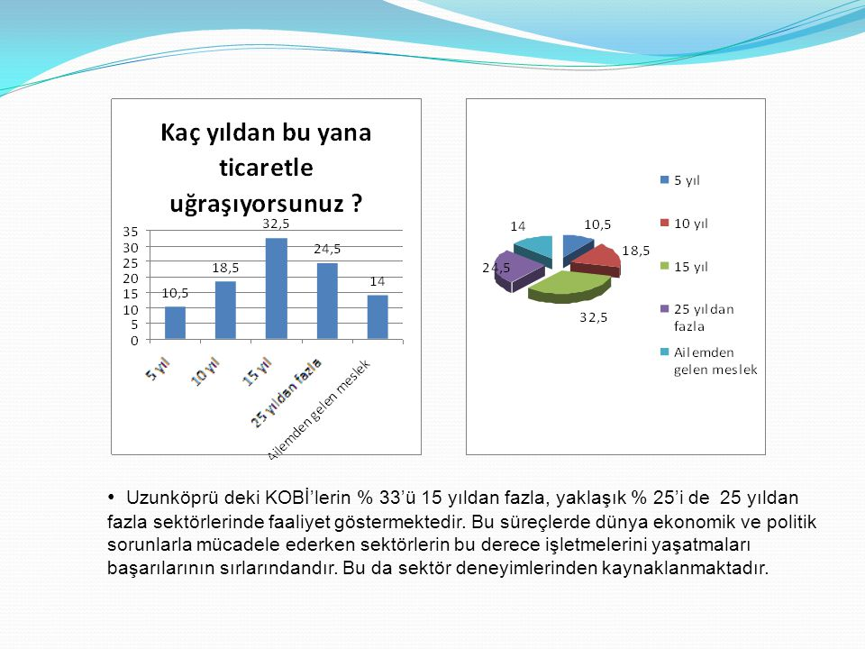 • Uzunköprü deki KOBİ'lerin % 33'ü 15 yıldan fazla, yaklaşık % 25'i de 25 yıldan fazla sektörlerinde faaliyet göstermektedir. Bu süreçlerde dünya ekon