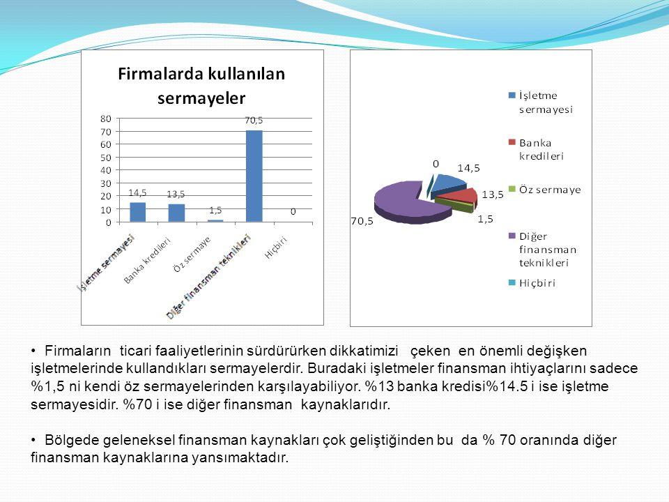 • İthalatın yapıldığı ülkelere baktığımızda ise %20'sinin Bulgaristan'a yapıldığı gözükmektedir.