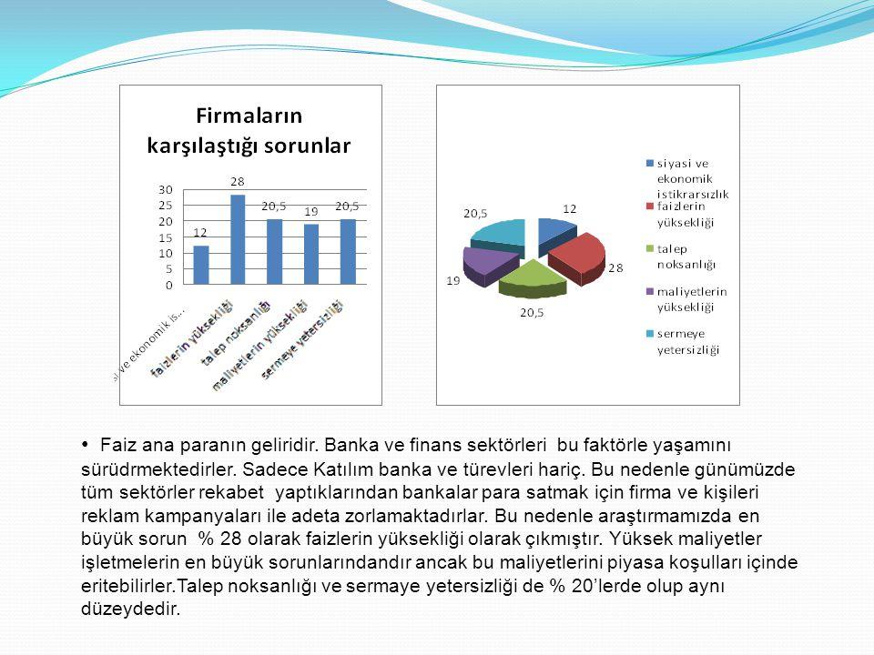 • İşletmelerin son olarak dışarıdan almış olduğu hizmetlere baktığımızda %45'i müşavirlik, satış ve müşteri planlamasını oluştururken, %4'ü eğitim hizmeti %9,5'i danışmanlık hizmeti ve %41 de diğer hizmetleri kapsamaktadır.