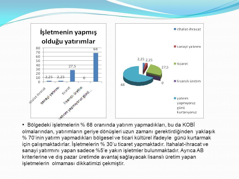 1.Araştırma UZUNKÖPRÜ İLE HASKOVA arasında yürütülen TİCARİ KAPASİTENİN ARTIRILMASI projesinin ilk 7 ayında % 68 oranında hedeflerine ulaştığını anlatmaktadır.
