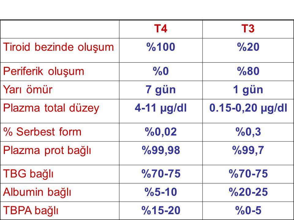T4T3 Tiroid bezinde oluşum%100%20 Periferik oluşum%0%80 Yarı ömür7 gün1 gün Plazma total düzey4-11 µg/dl0.15-0,20 µg/dl % Serbest form%0,02%0,3 Plazma