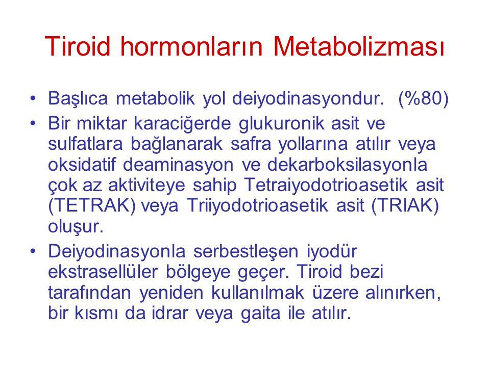 Tiroid hormonların Metabolizması •Başlıca metabolik yol deiyodinasyondur. (%80) •Bir miktar karaciğerde glukuronik asit ve sulfatlara bağlanarak safra