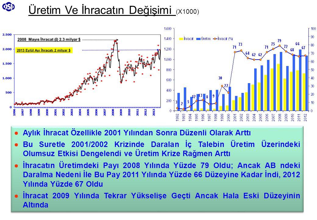 11 Üretim Ve İhracatın Değişimi (X1000) ● Aylık İhracat Özellikle 2001 Yılından Sonra Düzenli Olarak Arttı ● Bu Suretle 2001/2002 Krizinde Daralan İç