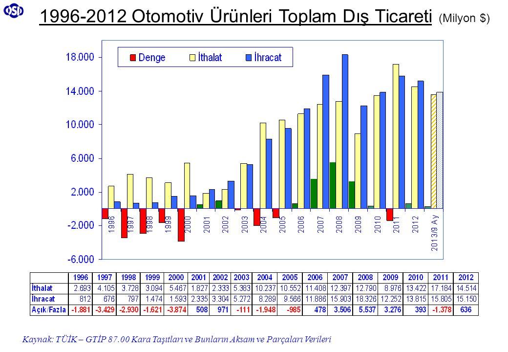 Kaynak: TÜİK – GTİP 87.00 Kara Taşıtları ve Bunların Aksam ve Parçaları Verileri 1996-2012 Otomotiv Ürünleri Toplam Dış Ticareti (Milyon $)