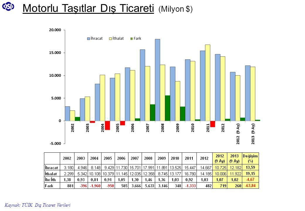 Motorlu Taşıtlar Dış Ticareti (Milyon $) Kaynak: TÜİK Dış Ticaret Verileri