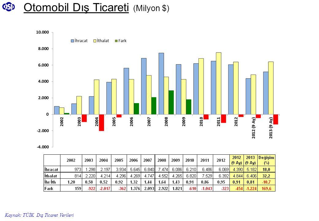 Otomobil Dış Ticareti (Milyon $) Kaynak: TÜİK Dış Ticaret Verileri
