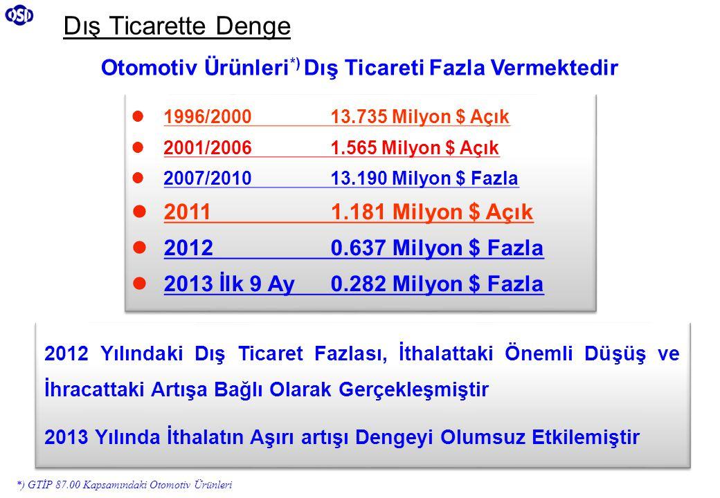 *) GTİP 87.00 Kapsamındaki Otomotiv Ürünleri 2012 Yılındaki Dış Ticaret Fazlası, İthalattaki Önemli Düşüş ve İhracattaki Artışa Bağlı Olarak Gerçekleş