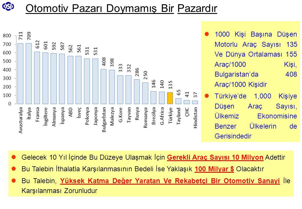 Otomotiv Pazarı Doymamış Bir Pazardır  1000 Kişi Başına Düşen Motorlu Araç Sayısı 135 Ve Dünya Ortalaması 155 Araç/1000 Kişi, Bulgaristan'da 408 Araç