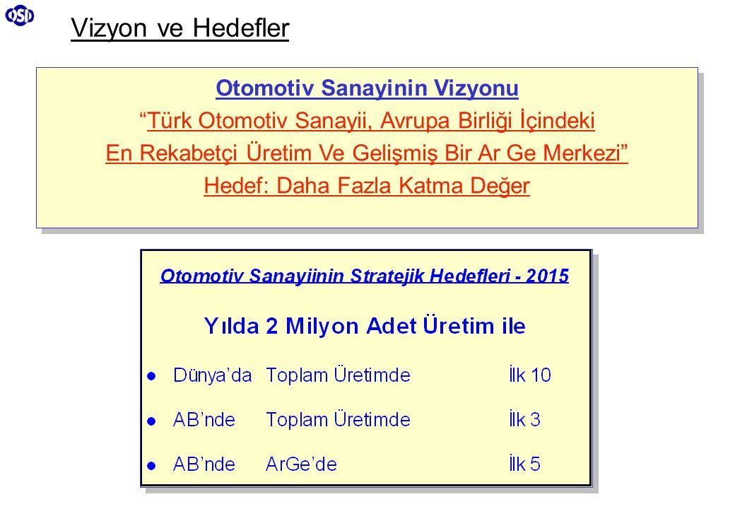 """Vizyon ve Hedefler Otomotiv Sanayinin Vizyonu """"Türk Otomotiv Sanayii, Avrupa Birliği İçindeki En Rekabetçi Üretim Ve Gelişmiş Bir Ar Ge Merkezi"""" Hedef"""