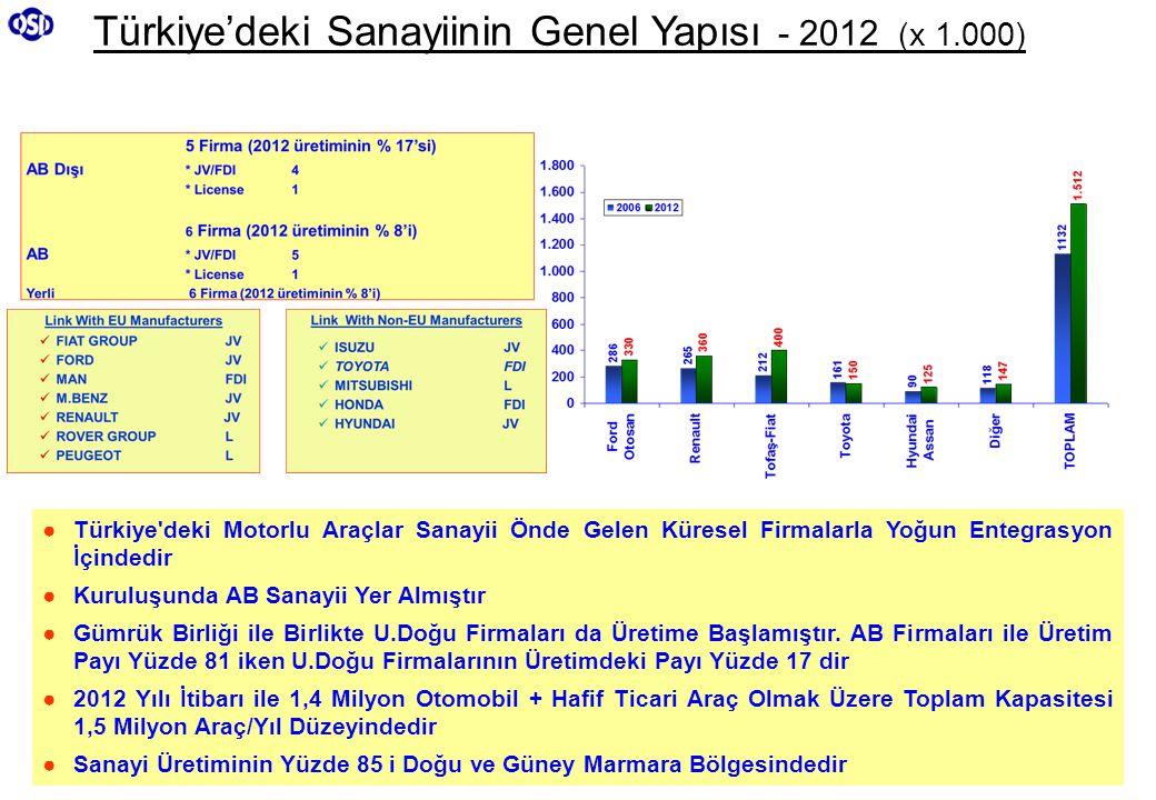 Türkiye'deki Sanayiinin Genel Yapısı - 2012 (x 1.000) ●Türkiye'deki Motorlu Araçlar Sanayii Önde Gelen Küresel Firmalarla Yoğun Entegrasyon İçindedir