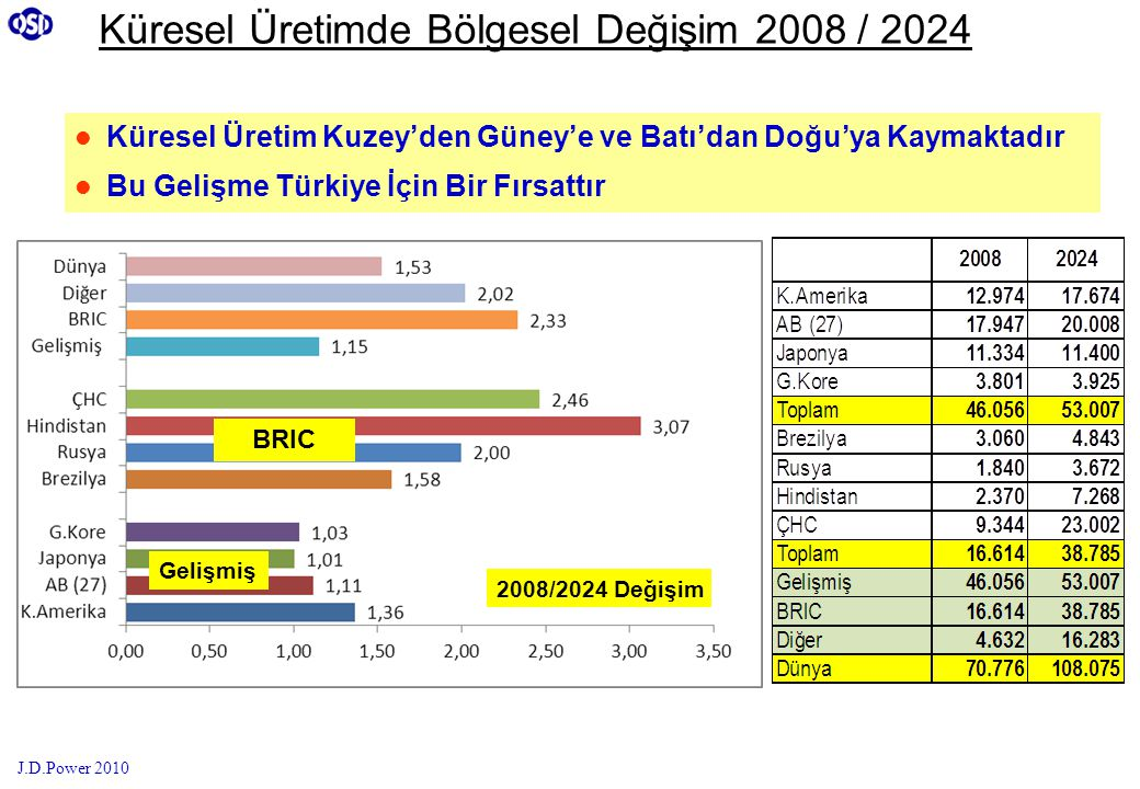 Küresel Üretimde Bölgesel Değişim 2008 / 2024  Küresel Üretim Kuzey'den Güney'e ve Batı'dan Doğu'ya Kaymaktadır  Bu Gelişme Türkiye İçin Bir Fırsatt