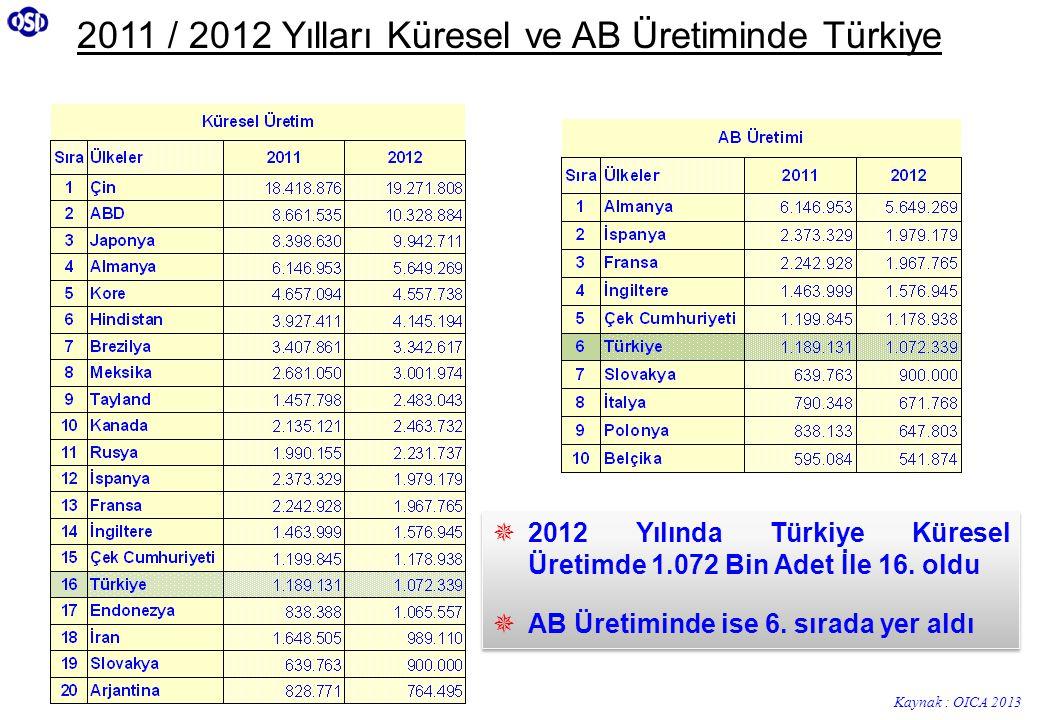 2011 / 2012 Yılları Küresel ve AB Üretiminde Türkiye  2012 Yılında Türkiye Küresel Üretimde 1.072 Bin Adet İle 16. oldu  AB Üretiminde ise 6. sırada