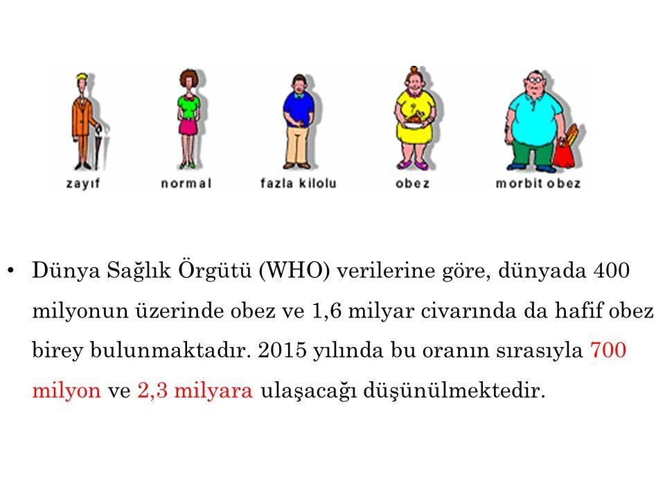 • Dünya Sağlık Örgütü (WHO) verilerine göre, dünyada 400 milyonun üzerinde obez ve 1,6 milyar civarında da hafif obez birey bulunmaktadır. 2015 yılınd