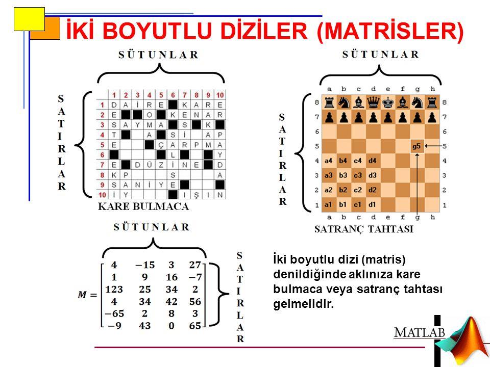 İKİ BOYUTLU DİZİLER (MATRİSLER) İki boyutlu dizi (matris) denildiğinde aklınıza kare bulmaca veya satranç tahtası gelmelidir.