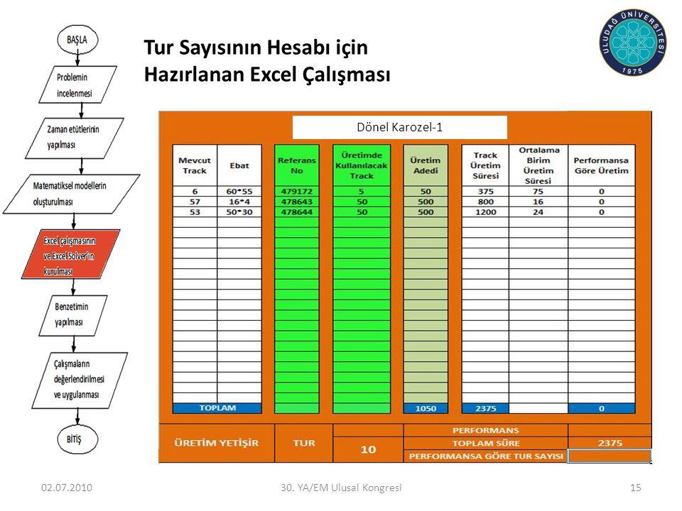 Tur Sayısının Hesabı için Hazırlanan Excel Çalışması 02.07.201030. YA/EM Ulusal Kongresi15 Dönel Karozel-1