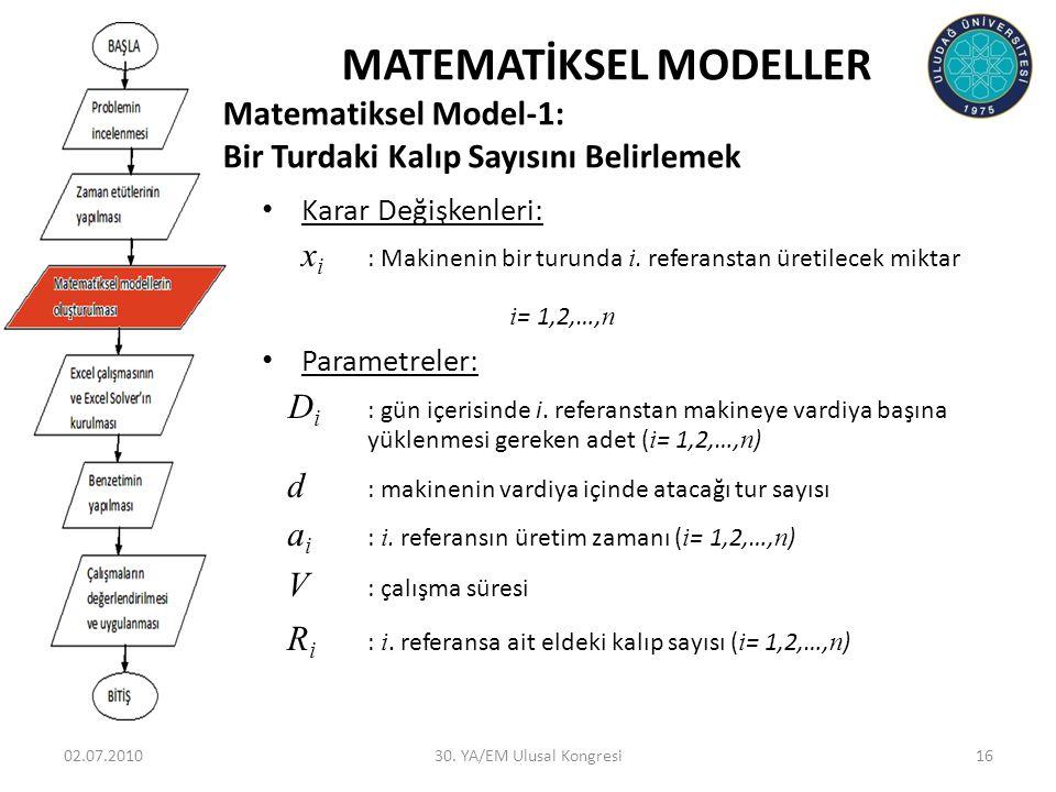02.07.201030. YA/EM Ulusal Kongresi16 MATEMATİKSEL MODELLER Matematiksel Model-1: Bir Turdaki Kalıp Sayısını Belirlemek • Karar Değişkenleri: x i : Ma