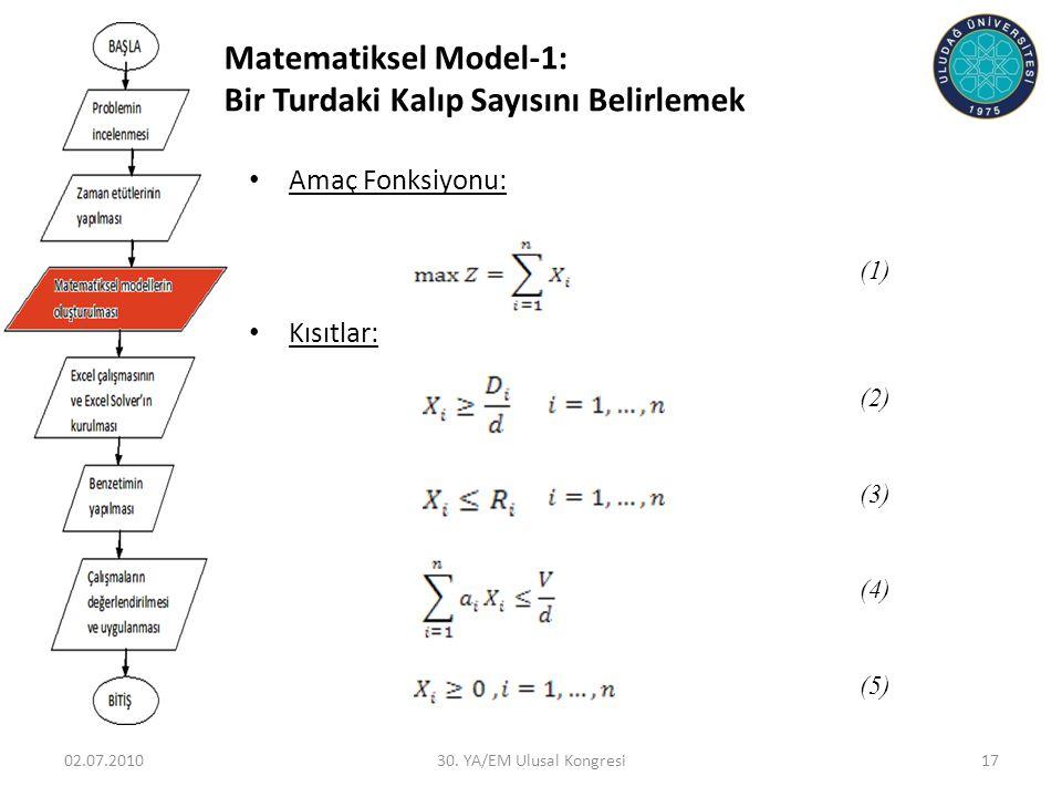 02.07.201030. YA/EM Ulusal Kongresi17 • Amaç Fonksiyonu: • Kısıtlar: (1) (2) (3) (4) (5) Matematiksel Model-1: Bir Turdaki Kalıp Sayısını Belirlemek