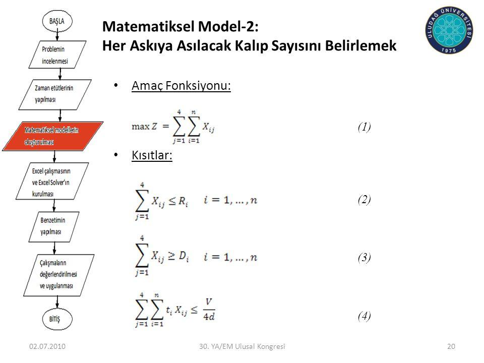 02.07.201030. YA/EM Ulusal Kongresi20 • Amaç Fonksiyonu: • Kısıtlar: (1) (2) (3) (4) Matematiksel Model-2: Her Askıya Asılacak Kalıp Sayısını Belirlem