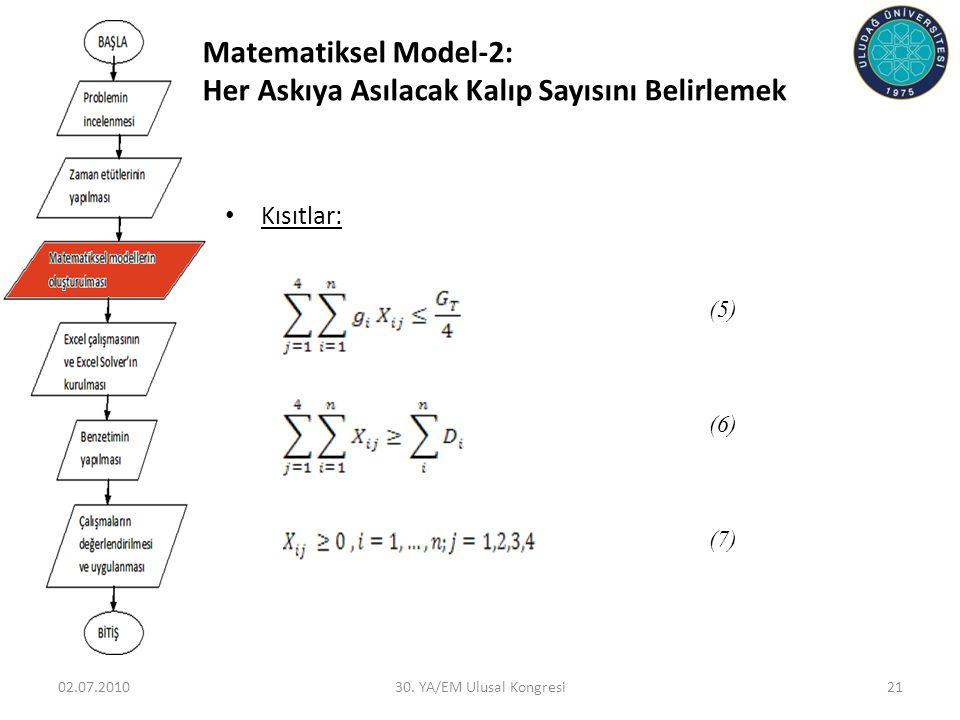 02.07.201030. YA/EM Ulusal Kongresi21 • Kısıtlar: (5) (6) (7) Matematiksel Model-2: Her Askıya Asılacak Kalıp Sayısını Belirlemek