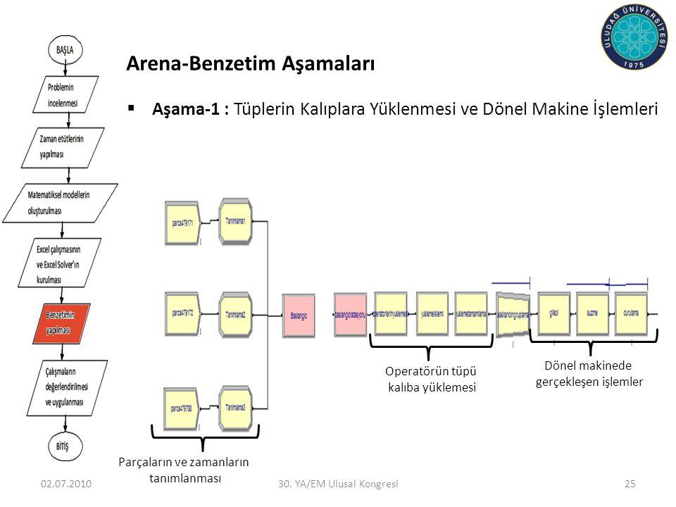 Arena-Benzetim Aşamaları 02.07.201030. YA/EM Ulusal Kongresi25  Aşama-1 : Tüplerin Kalıplara Yüklenmesi ve Dönel Makine İşlemleri Parçaların ve zaman