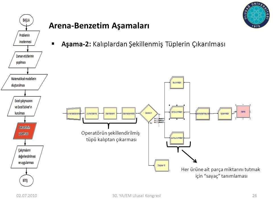 02.07.201030. YA/EM Ulusal Kongresi26  Aşama-2: Kalıplardan Şekillenmiş Tüplerin Çıkarılması Operatörün şekillendirilmiş tüpü kalıptan çıkarması Her