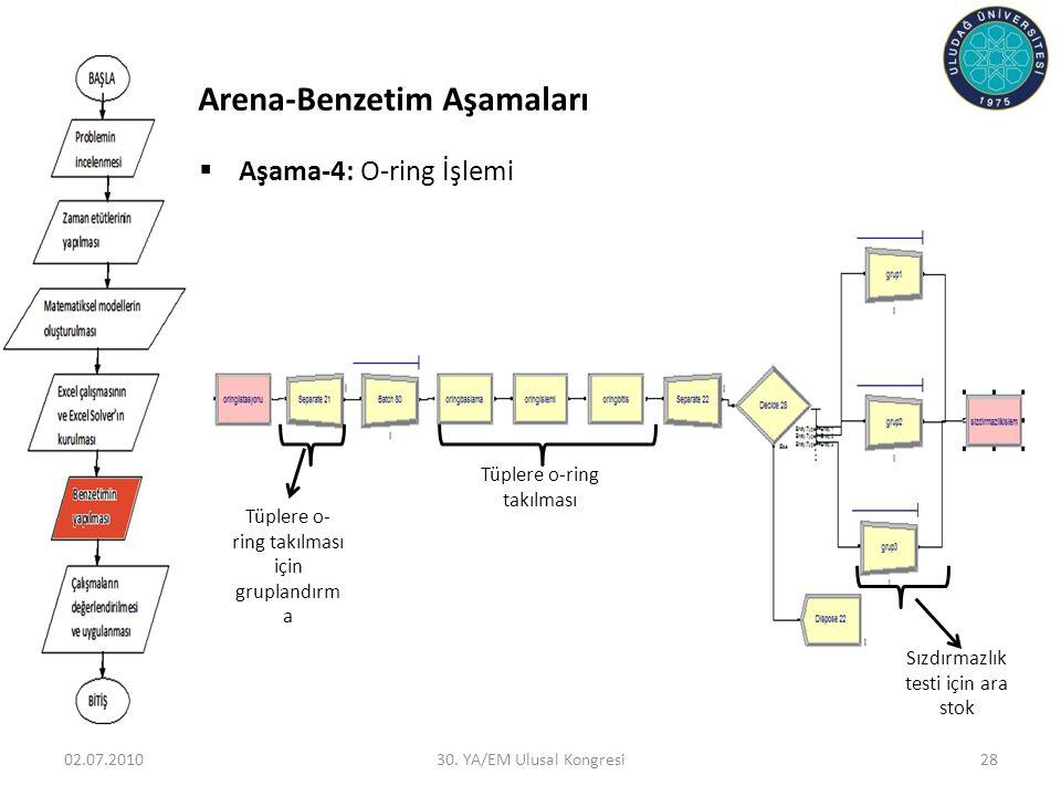 02.07.201030. YA/EM Ulusal Kongresi28  Aşama-4: O-ring İşlemi Tüplere o-ring takılması Tüplere o- ring takılması için gruplandırm a Sızdırmazlık test