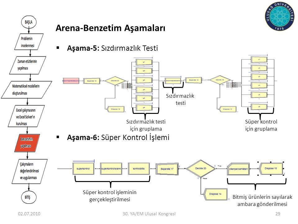 02.07.201030. YA/EM Ulusal Kongresi29  Aşama-5: Sızdırmazlık Testi  Aşama-6: Süper Kontrol İşlemi Sızdırmazlık testi için gruplama Sızdırmazlık test