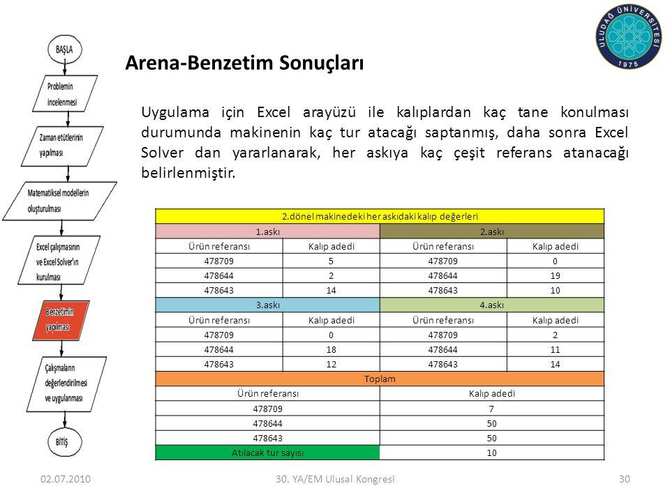 Arena-Benzetim Sonuçları 02.07.201030. YA/EM Ulusal Kongresi30 Uygulama için Excel arayüzü ile kalıplardan kaç tane konulması durumunda makinenin kaç