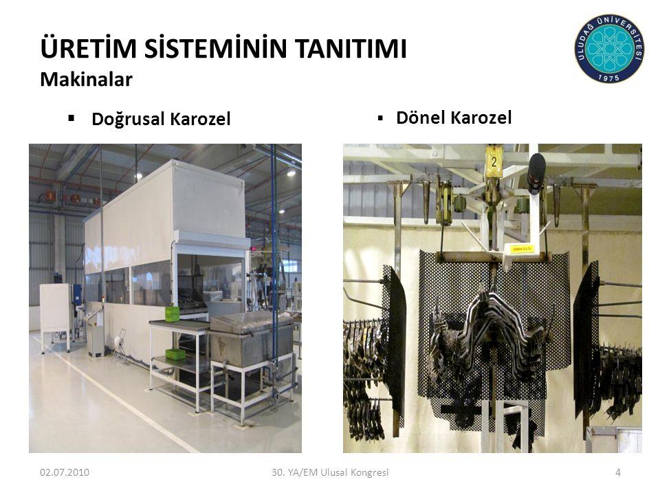 ÜRETİM SİSTEMİNİN TANITIMI Makinalar  Doğrusal Karozel  Dönel Karozel 02.07.2010430. YA/EM Ulusal Kongresi