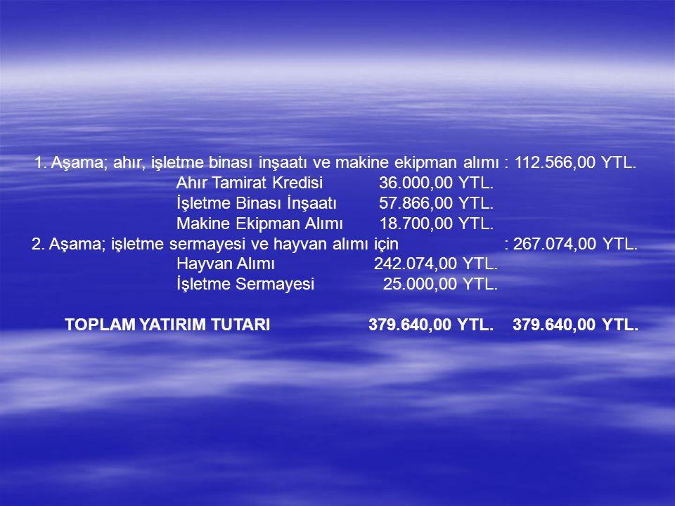 1.Aşama; ahır, işletme binası inşaatı ve makine ekipman alımı : 112.566,00 YTL.