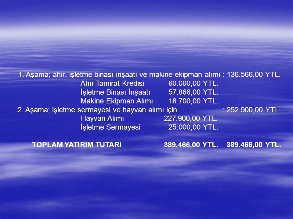 1. Aşama; ahır, işletme binası inşaatı ve makine ekipman alımı : 136.566,00 YTL.