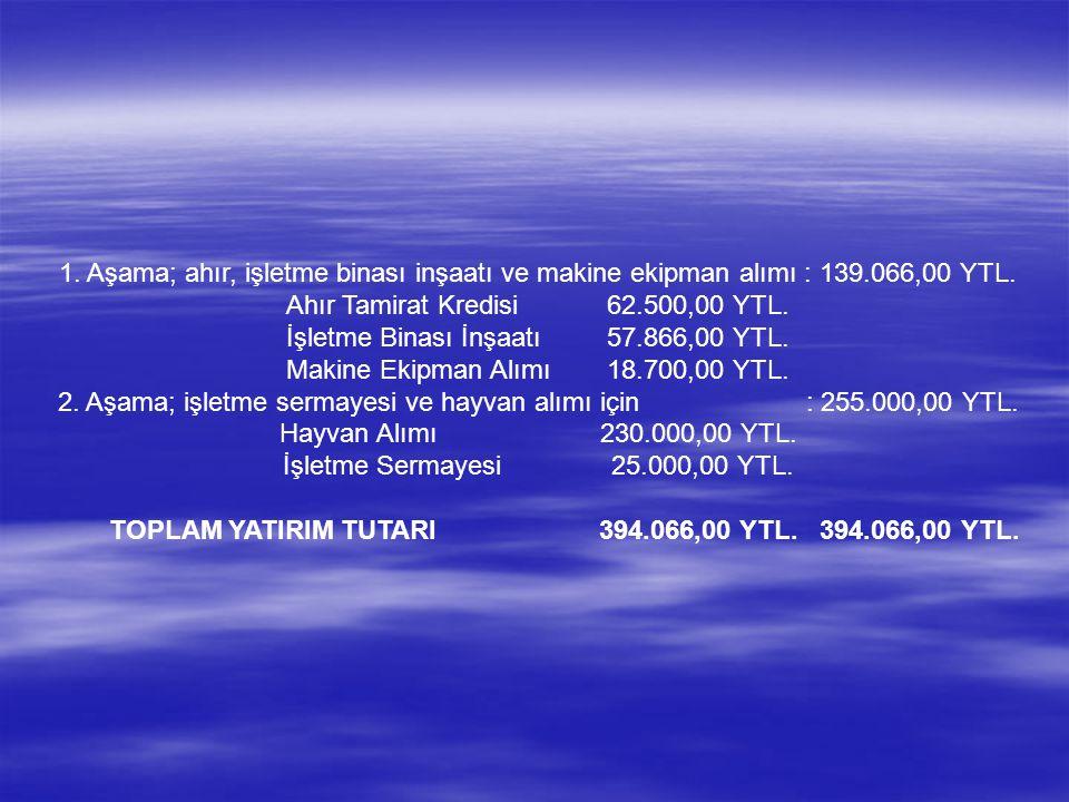 1. Aşama; ahır, işletme binası inşaatı ve makine ekipman alımı : 139.066,00 YTL.