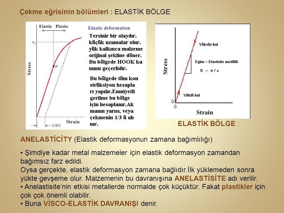 Ludwig'in Değişik Malzemeler İçin Yaklaşık Gerçek Gerilme - Gerçek Şekil Değiştirme (Amprik Formülleri) 1) Tam Elastik Malzemeler (Cam, seramik, dökme demir) 2) Rijit, Tam Plastik Malzemeler ve Dinamik Modeli