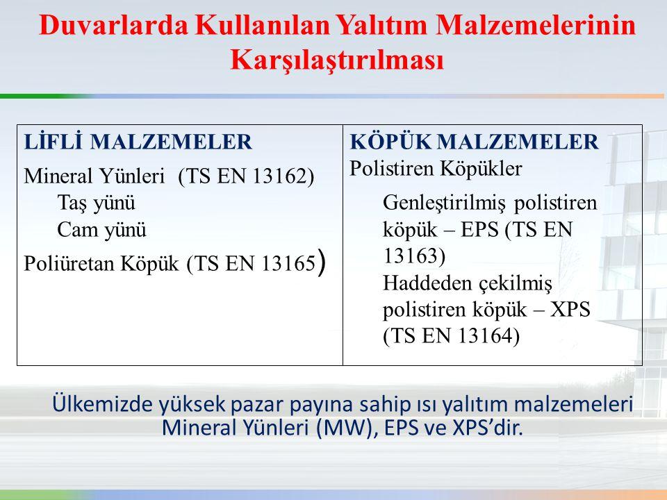 Duvarlarda Kullanılan Yalıtım Malzemelerinin Karşılaştırılması LİFLİ MALZEMELER Mineral Yünleri (TS EN 13162) Taş yünü Cam yünü Poliüretan Köpük (TS EN 13165 ) KÖPÜK MALZEMELER Polistiren Köpükler Genleştirilmiş polistiren köpük – EPS (TS EN 13163) Haddeden çekilmiş polistiren köpük – XPS (TS EN 13164) Ülkemizde yüksek pazar payına sahip ısı yalıtım malzemeleri Mineral Yünleri (MW), EPS ve XPS'dir.