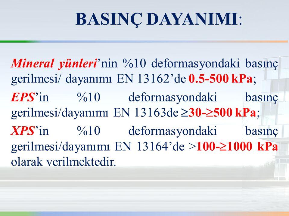 Mineral yünleri'nin %10 deformasyondaki basınç gerilmesi/ dayanımı EN 13162'de 0.5-500 kPa; EPS'in %10 deformasyondaki basınç gerilmesi/dayanımı EN 13163de  30-  500 kPa; XPS'in %10 deformasyondaki basınç gerilmesi/dayanımı EN 13164'de >100-  1000 kPa olarak verilmektedir.