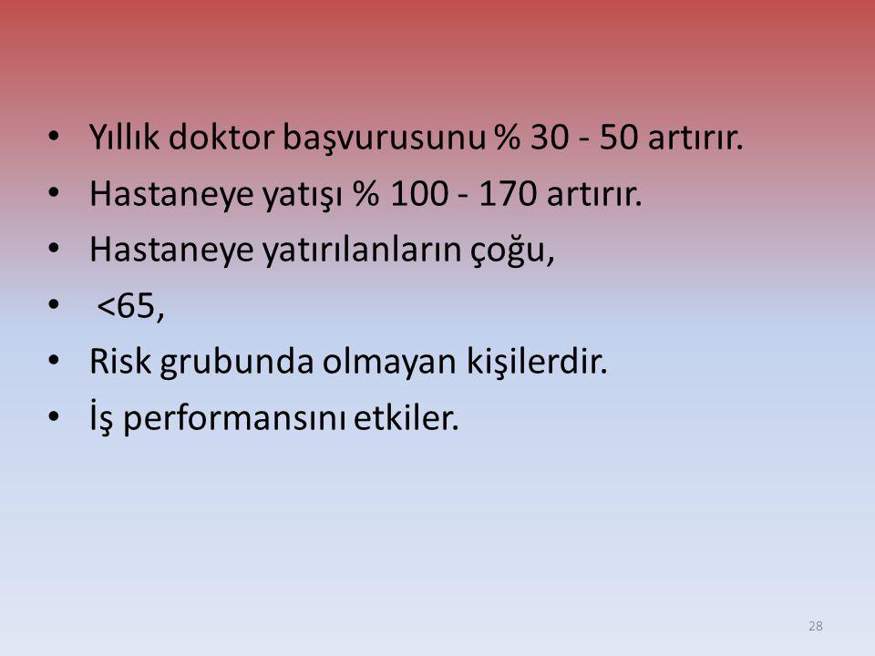 • Yıllık doktor başvurusunu % 30 - 50 artırır.• Hastaneye yatışı % 100 - 170 artırır.