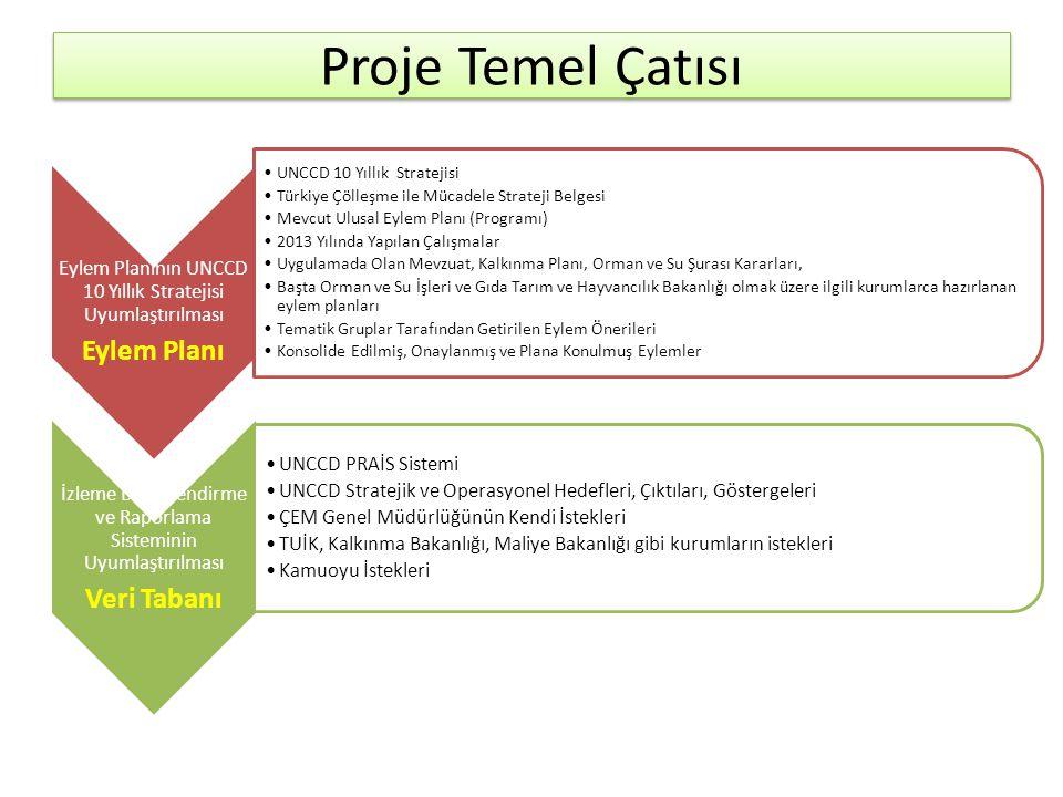 Proje Temel Çatısı Eylem Planının UNCCD 10 Yıllık Stratejisi Uyumlaştırılması Eylem Planı •UNCCD 10 Yıllık Stratejisi •Türkiye Çölleşme ile Mücadele Strateji Belgesi •Mevcut Ulusal Eylem Planı (Programı) •2013 Yılında Yapılan Çalışmalar •Uygulamada Olan Mevzuat, Kalkınma Planı, Orman ve Su Şurası Kararları, •Başta Orman ve Su İşleri ve Gıda Tarım ve Hayvancılık Bakanlığı olmak üzere ilgili kurumlarca hazırlanan eylem planları •Tematik Gruplar Tarafından Getirilen Eylem Önerileri •Konsolide Edilmiş, Onaylanmış ve Plana Konulmuş Eylemler İzleme Değerlendirme ve Raporlama Sisteminin Uyumlaştırılması Veri Tabanı •UNCCD PRAİS Sistemi •UNCCD Stratejik ve Operasyonel Hedefleri, Çıktıları, Göstergeleri •ÇEM Genel Müdürlüğünün Kendi İstekleri •TUİK, Kalkınma Bakanlığı, Maliye Bakanlığı gibi kurumların istekleri •Kamuoyu İstekleri