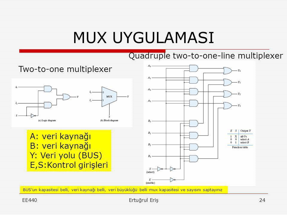 MUX UYGULAMASI EE440Ertuğrul Eriş24 Quadruple two-to-one-line multiplexer Two-to-one multiplexer A: veri kaynağı B: veri kaynağı Y: Veri yolu (BUS) E,