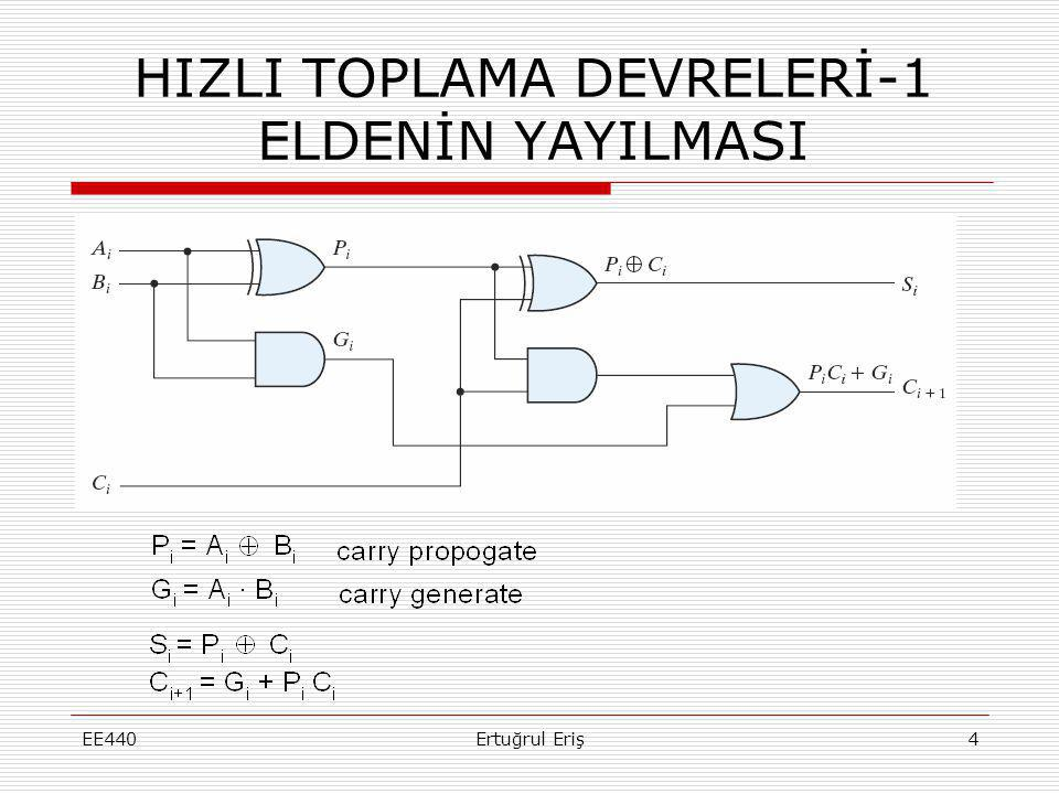 HIZLI TOPLAMA DEVRELERİ-2 İLERİ BAKMALI PARALEL MSI TOPLAMA (LOOK AHEAD CARRY) EE440Ertuğrul Eriş5 C 0 = input carry C 1 = G 0 + P 0 C 0 C 2 = G 1 + P 1 C 1 = G 1 + P 1 ( G 0 + P 0 C 0 ) = G 1 + P 1 G 0 + P 1 P 0 C 0 C 3 = G 2 + P 2 C 2 = G 2 + P 2 G 1 + P 2 P 1 G 0 + P 2 P 1 P 0 C 0