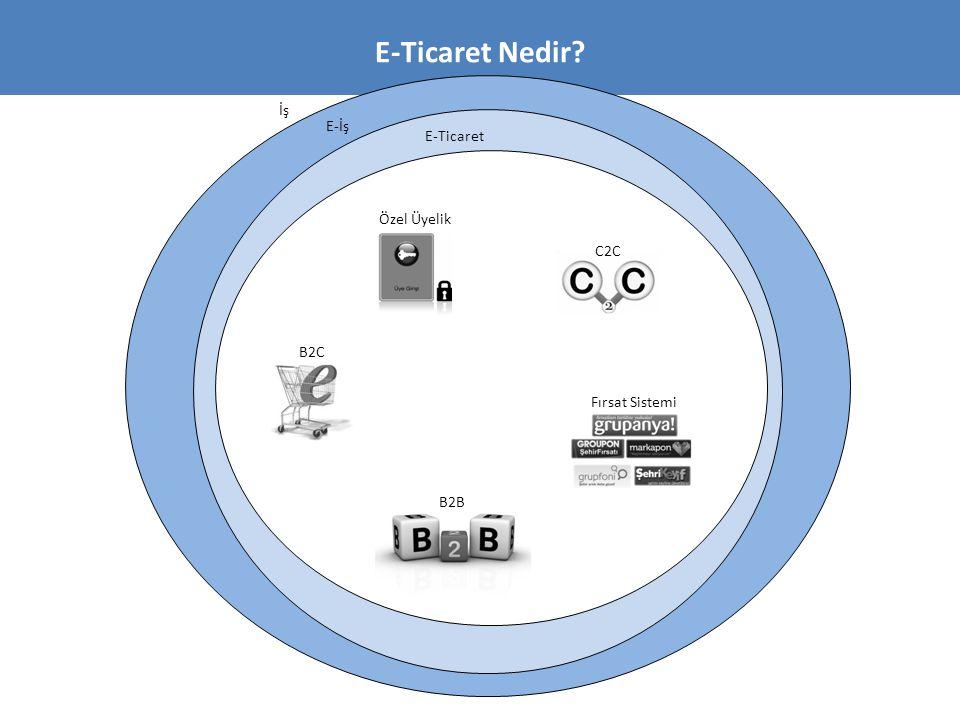 E-Ticaret Nedir? E-İş E-Ticaret İş B2C B2B C2C Fırsat Sistemi Özel Üyelik