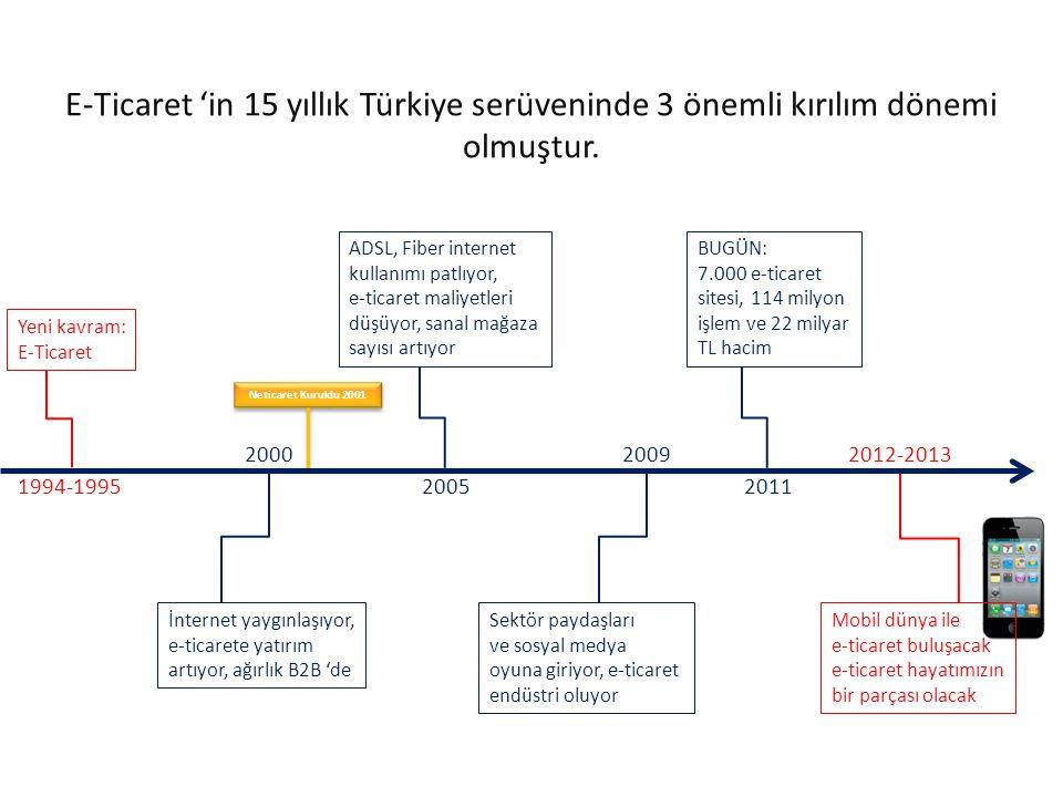 E-Ticaret 'in 15 yıllık Türkiye serüveninde 3 önemli kırılım dönemi olmuştur. Yeni kavram: E-Ticaret 1994-1995 İnternet yaygınlaşıyor, e-ticarete yatı