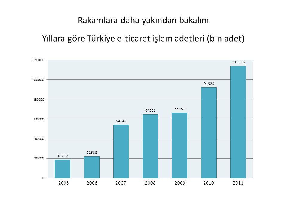 Rakamlara daha yakından bakalım Yıllara göre Türkiye e-ticaret işlem adetleri (bin adet) 2005 2006 2007 2008 2009 2010 2011