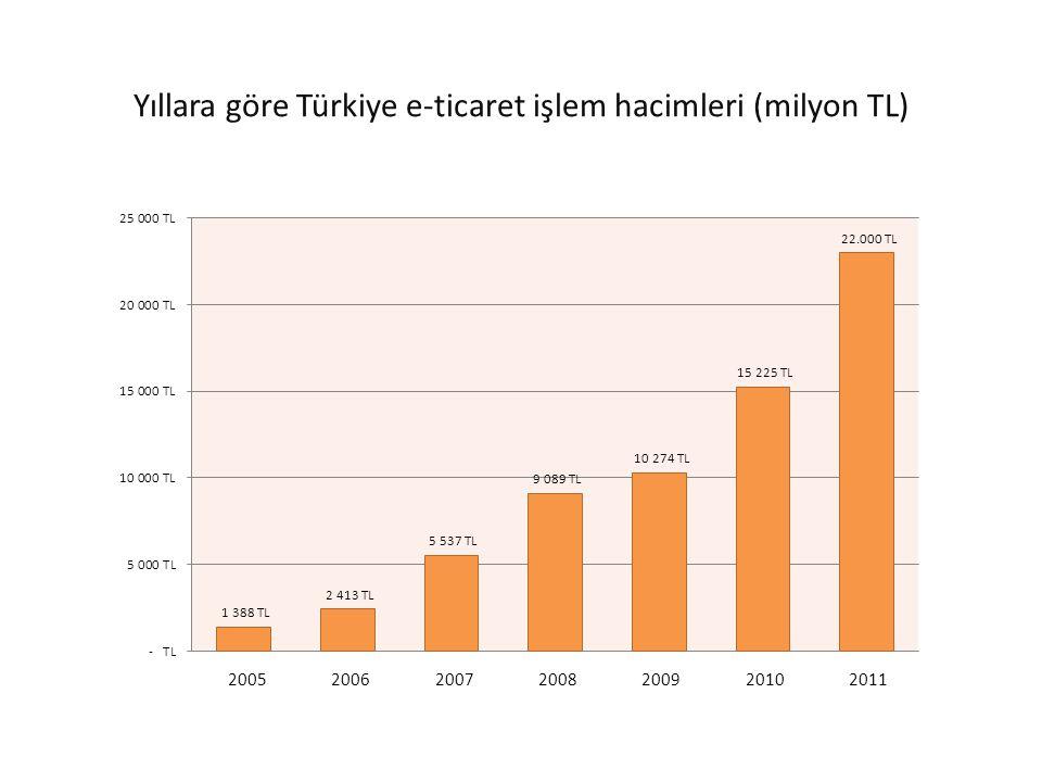 İşlem başına ortalama tutar (TL) 2005 2006 2007 2008 2009 2010 2011