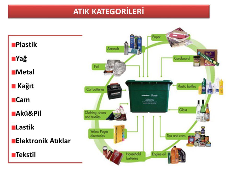 ATIK KATEGORİLERİ 5 Plastik Yağ Metal Kağıt Cam Akü&Pil Lastik Elektronik Atıklar Tekstil