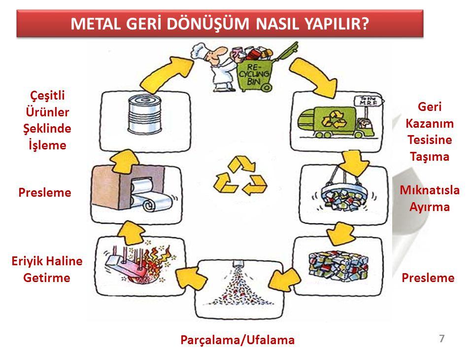 28 TÜRKİYE'DE YILLIK BAZDA MADENİ YAĞ ÜRETİMİ VE OLUŞAN YAĞ MİKTARLARI Toplam Madeni Yağ Üretimi : 500.000 Ton/Yıl Motor Yağı Üretimi : 270.000 Ton/Yıl Endüstriyel Yağ Üretimi : 230.000 Ton/Yıl Tahmini Atık Yağ Üretimi : 250.000 Ton /Yıl Toplanan Atık Yağ Miktarı : 10-15.
