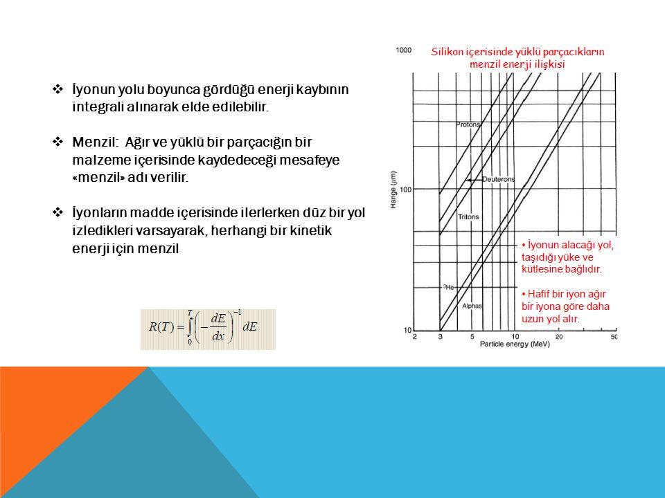  İyonun yolu boyunca gördüğü enerji kaybının integrali alınarak elde edilebilir.  Menzil: Ağır ve yüklü bir parçacığın bir malzeme içerisinde kayded