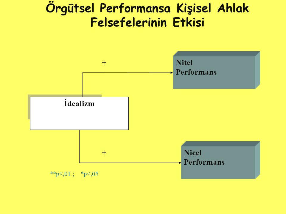 Örgütsel Performansa Kişisel Ahlak Felsefelerinin Etkisi İdealizm Nicel Performans Nitel Performans + + **p<,01 ; *p<,05
