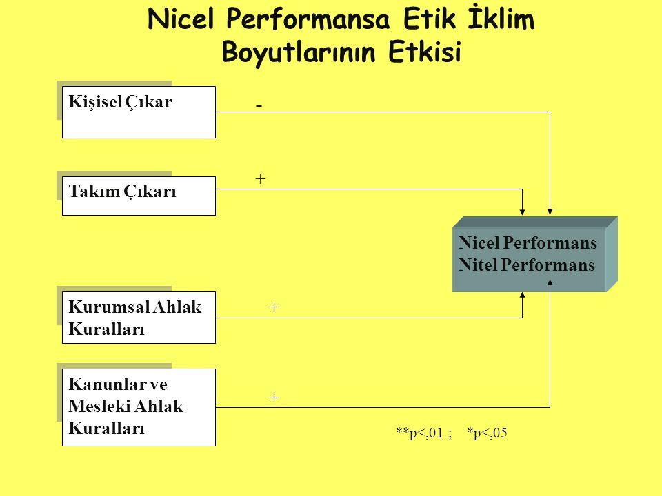 Nicel Performansa Etik İklim Boyutlarının Etkisi Nicel Performans Nitel Performans Kanunlar ve Mesleki Ahlak Kuralları Kurumsal Ahlak Kuralları Takım Çıkarı Kişisel Çıkar - + + + **p<,01 ; *p<,05